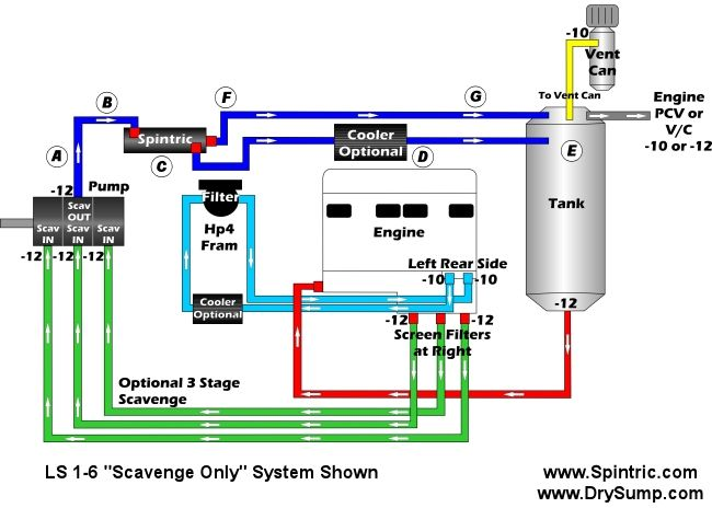 Spintric What Is A Spintric Air Oil Separator Are Drysump